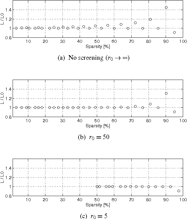 Figure 7 from Virtual screening: a step towards a sparse