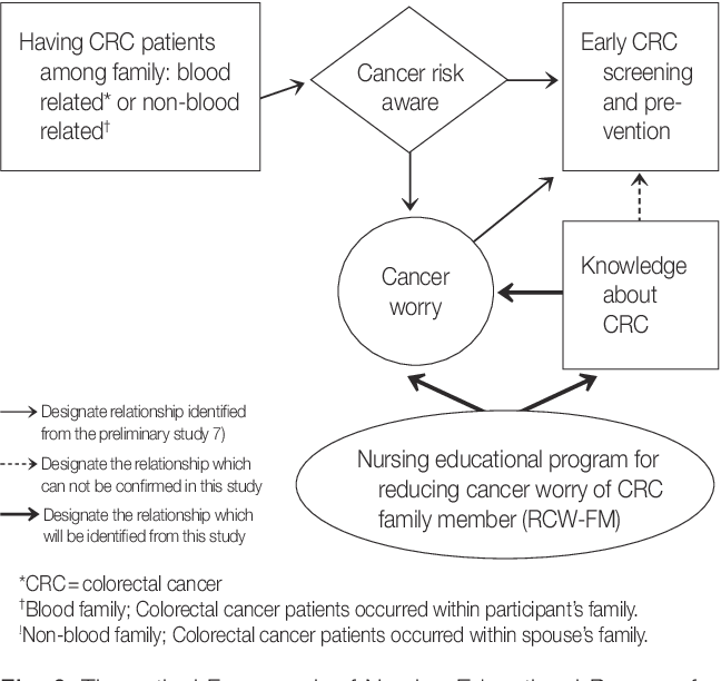 Pdf Development And Evaluation Of A Nursing Educational Program To Reduce Cancer Worry Of Colorectal Cancer Patients Family Members Semantic Scholar