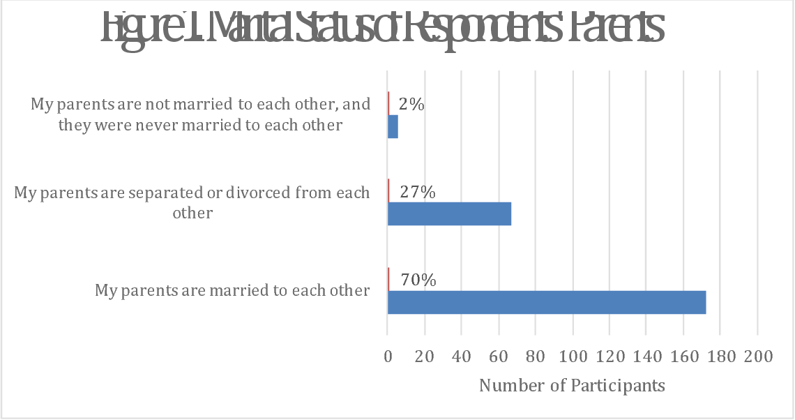 Emotional Well Being Of College >> Figure 1 From The Impact Of Marital Discord On College
