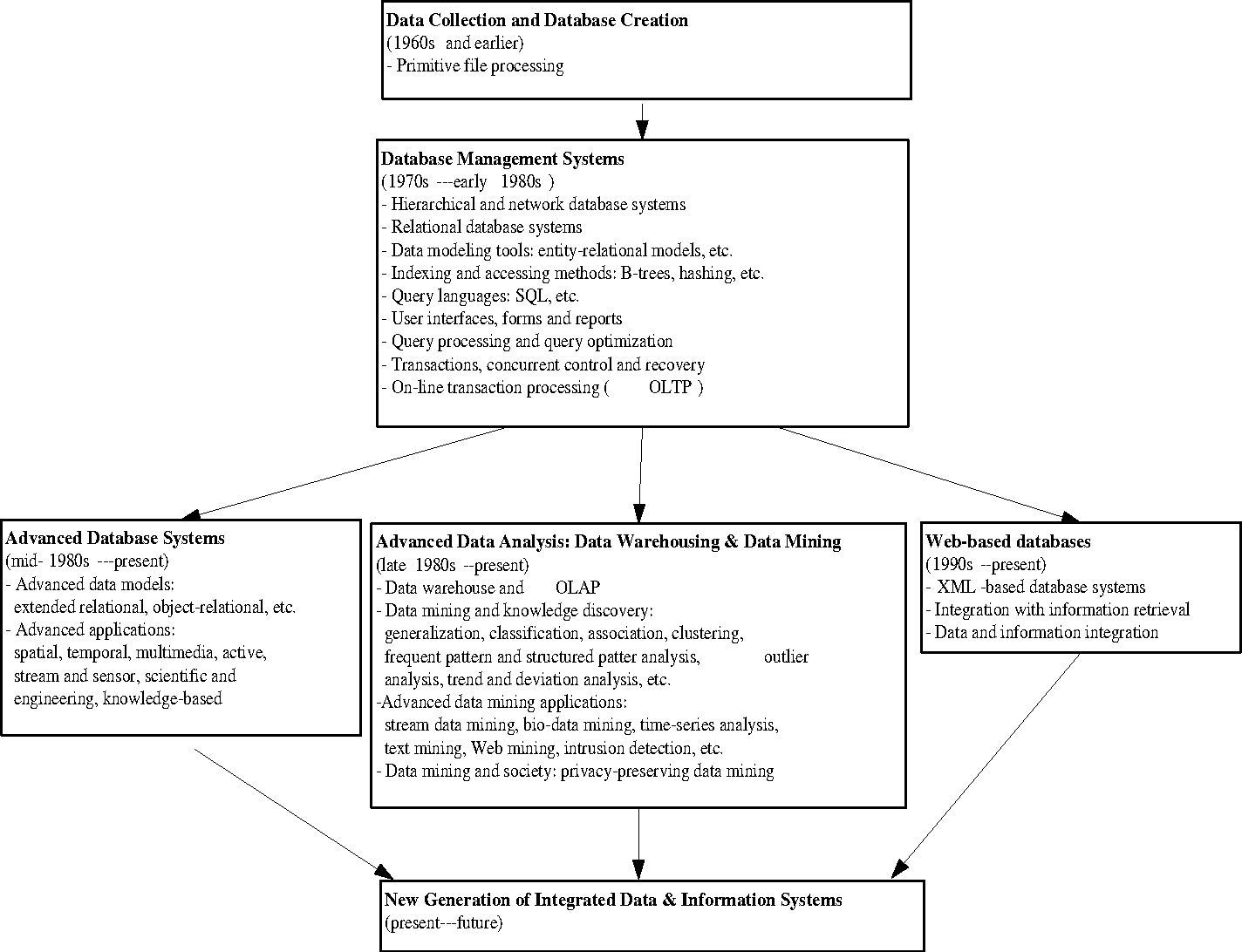 Figure 1 1 from  8 Integration of a Data Mining System with