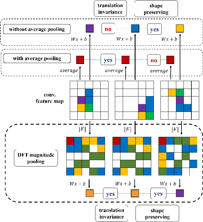 Figure 2 from DFT-based Transformation Invariant Pooling