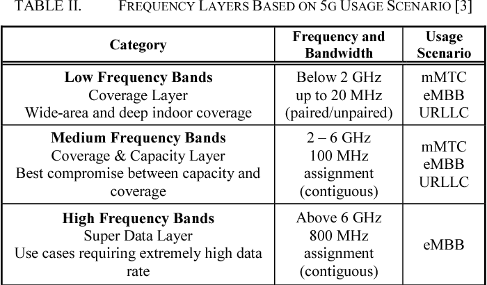 Analysis of 5G Band Candidates for Initial Deployment in