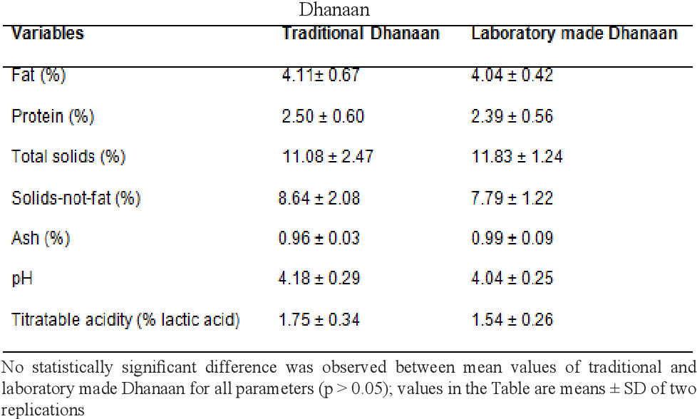 Pdf Chemical Composition And Microbiological Quality Of Dhanaan Traditional Fermented Camel Milk Produced In Eastern Ethiopia Semantic Scholar | meaning, pronunciation, translations and examples. semantic scholar