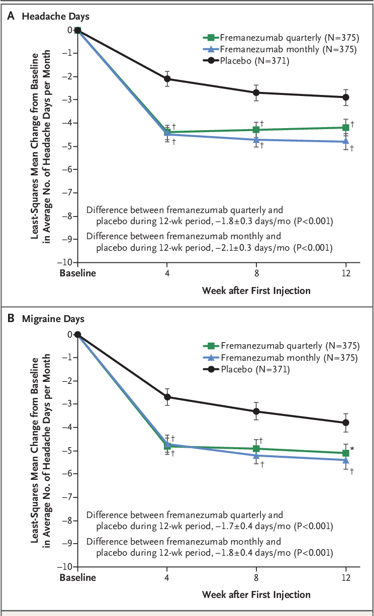 Figure 1 from Fremanezumab for the Preventive Treatment of