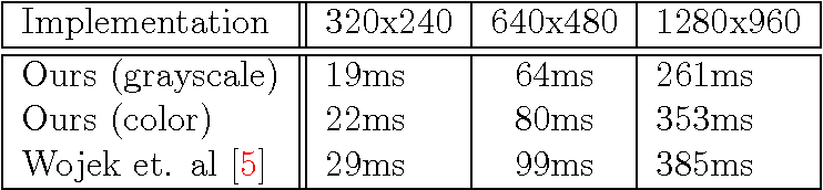 PDF] fastHOG – a real-time GPU implementation of HOG