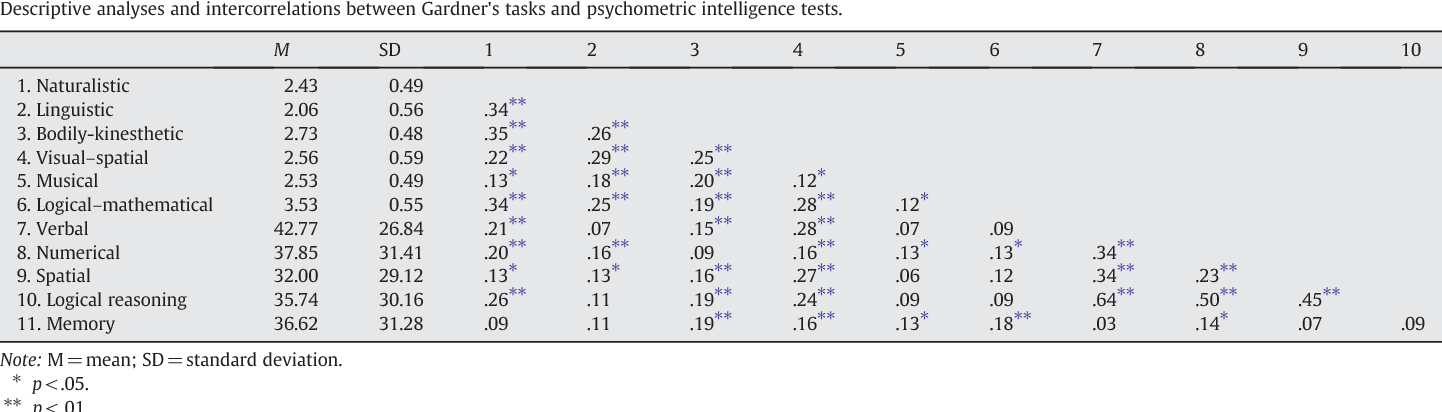 photo regarding Multiple Intelligence Test Printable identified as Intelligence essment: Gardner several intelligence