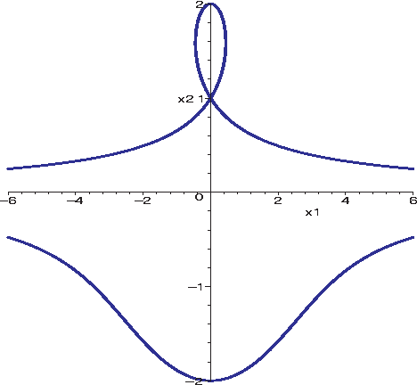 Figure 3 From An Algebraic Analysis Of Conchoids To