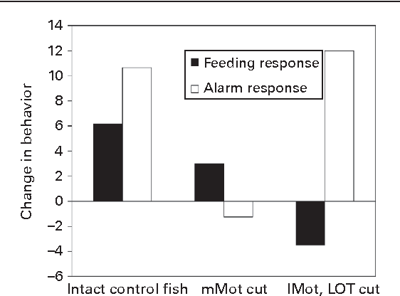 Chemical Cues That Indicate Risk of Predation | Semantic Scholar