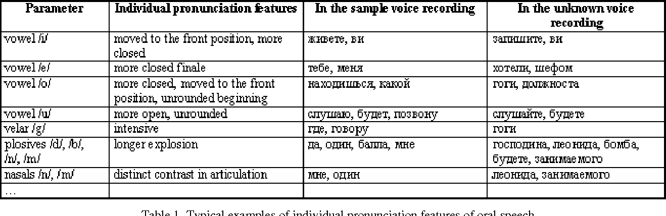 Figure 1 From Phonetic Analysis In Forensic Speaker Identification An Example Of Routine Expert Actions Semantic Scholar