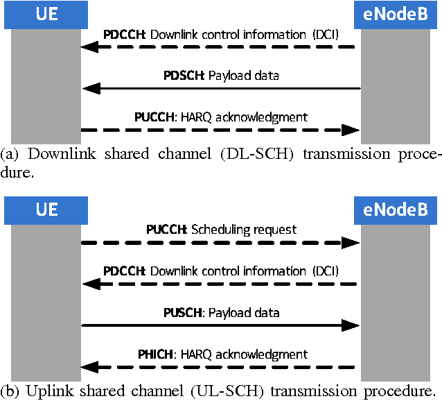Figure 2 from A 5G Lightweight Connectionless Protocol for
