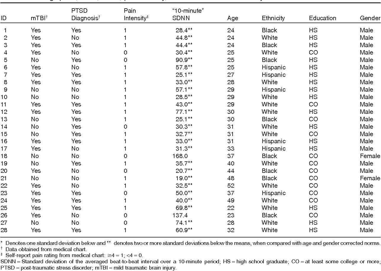 Table 1 from Associations among pain, PTSD, mTBI, and heart