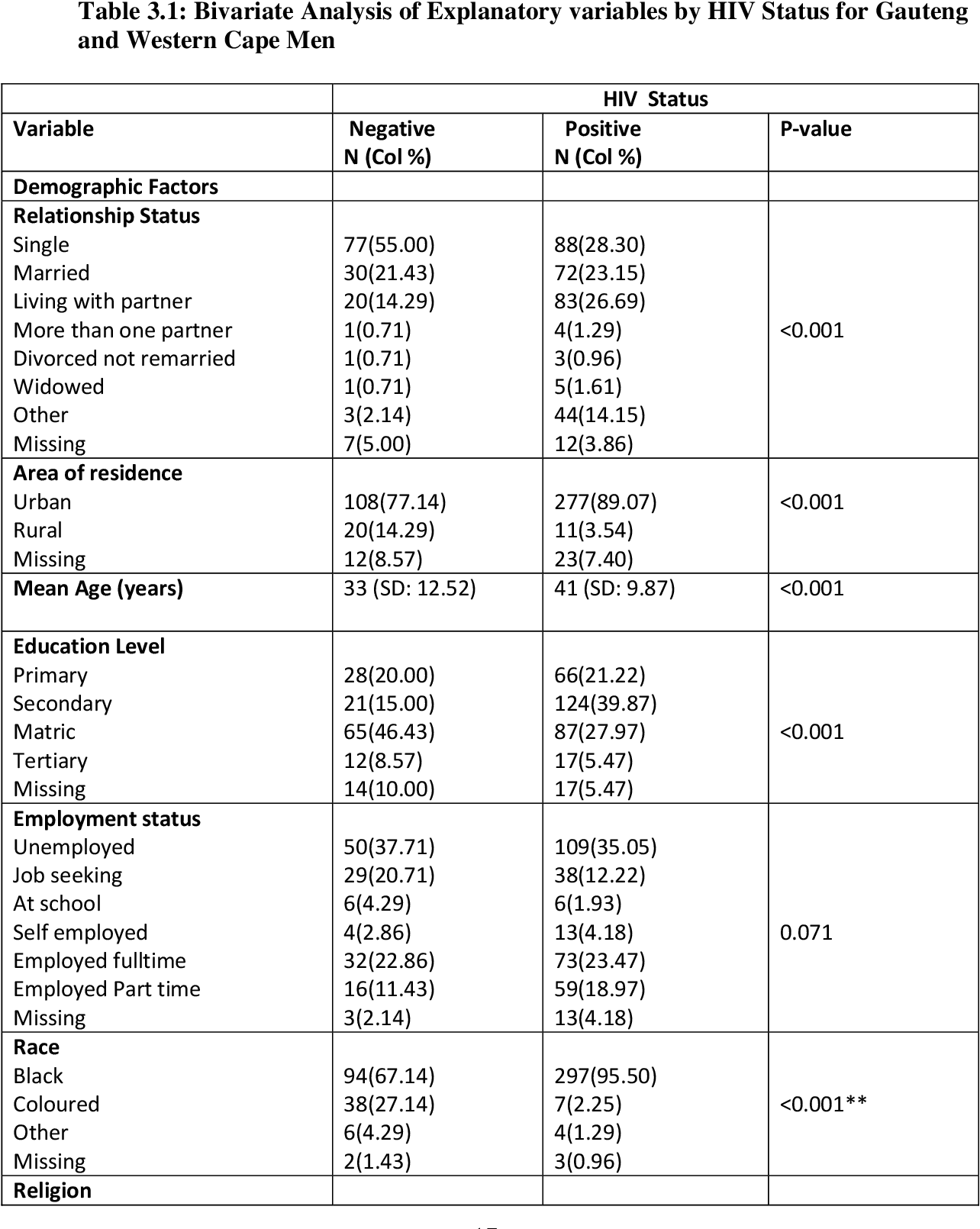 PDF] A comparison of sexual risk behaviour between HIV