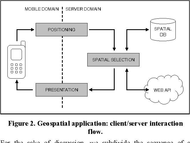 Figure 2 from A mobile application framework for the