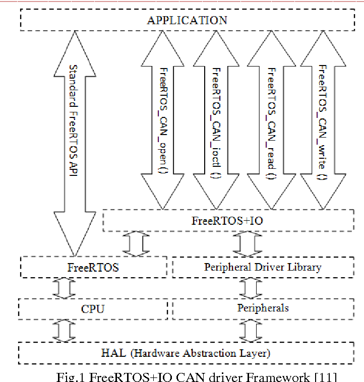 Figure 1 from Prototype Implementation of Real Time CAN