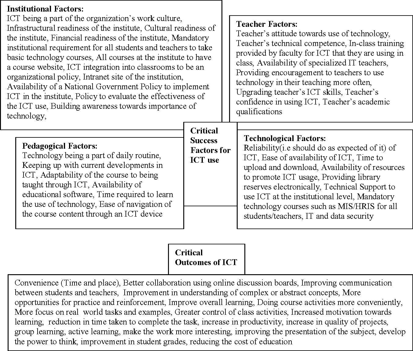 Figure 1 from FACTORS THAT AFFECT INFORMATION AND