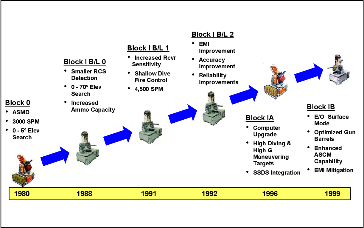 Figure 2 - Progression of PHALANX upgrades (After: NAVSEA RM&A Handbook)
