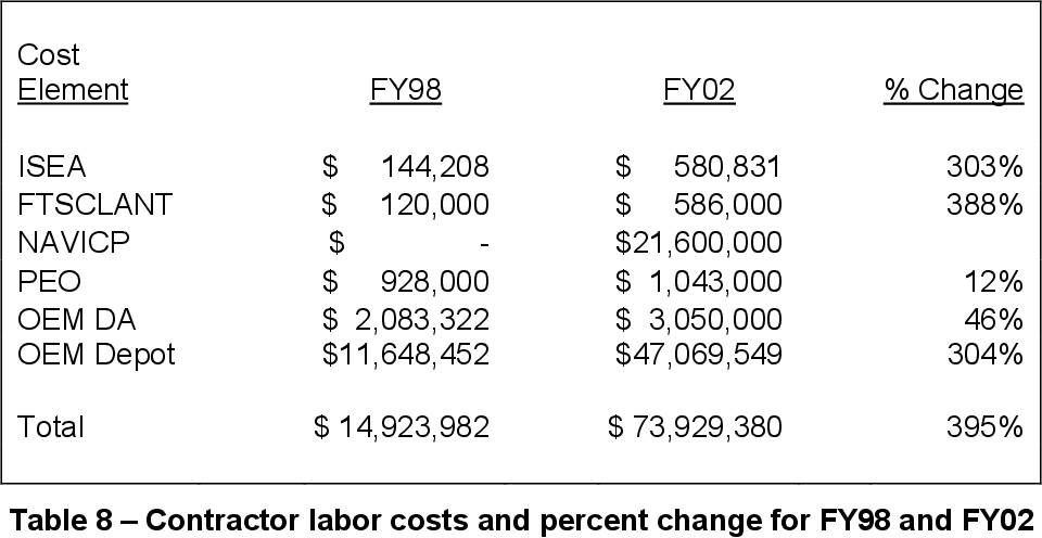 Table 8 – Contractor labor costs and percent change for FY98 and FY02