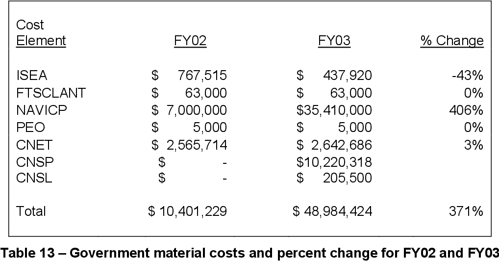 Table 13 – Government material costs and percent change for FY02 and FY03