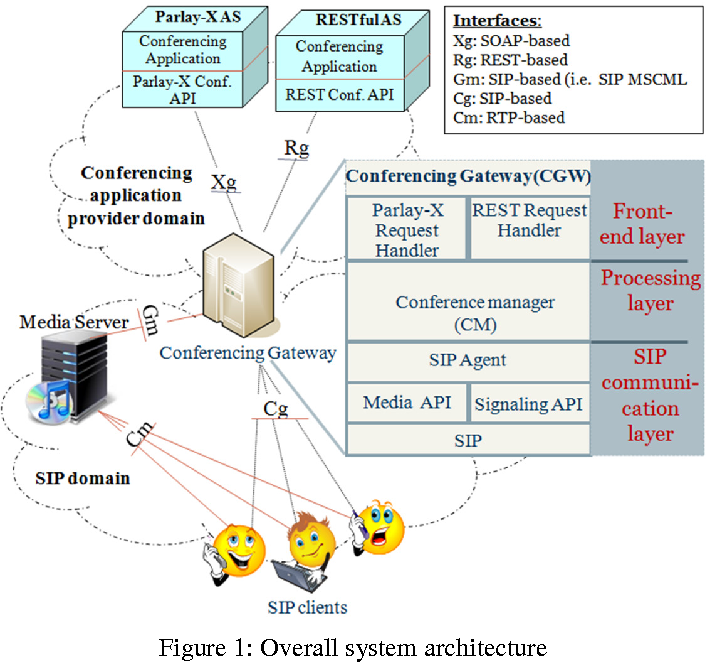 Figure 1 from SOAP-Based Web Services vs  RESTful Web