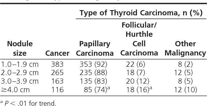 Table 4 From Thyroid Nodule Size And Prediction Of Cancer