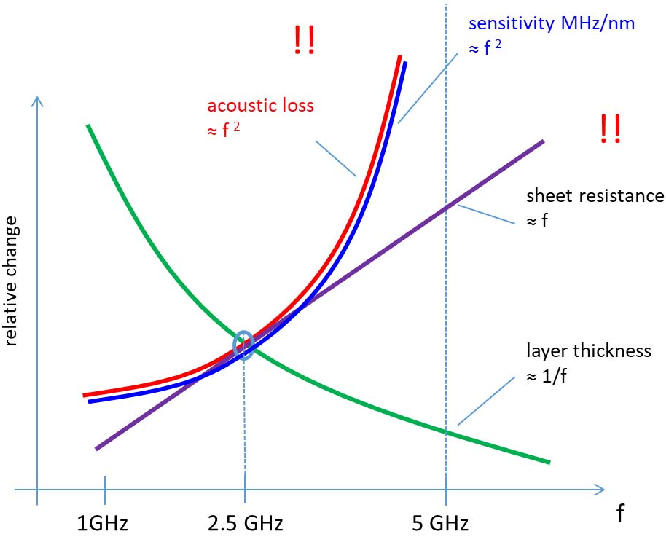 The 5G Effect on RF Filter Technologies - Semantic Scholar