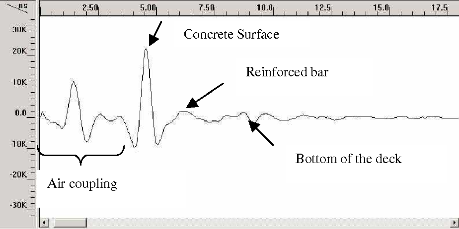 Figure 1 from HOW ACCURATE IS GROUND-PENETRATING RADAR FOR