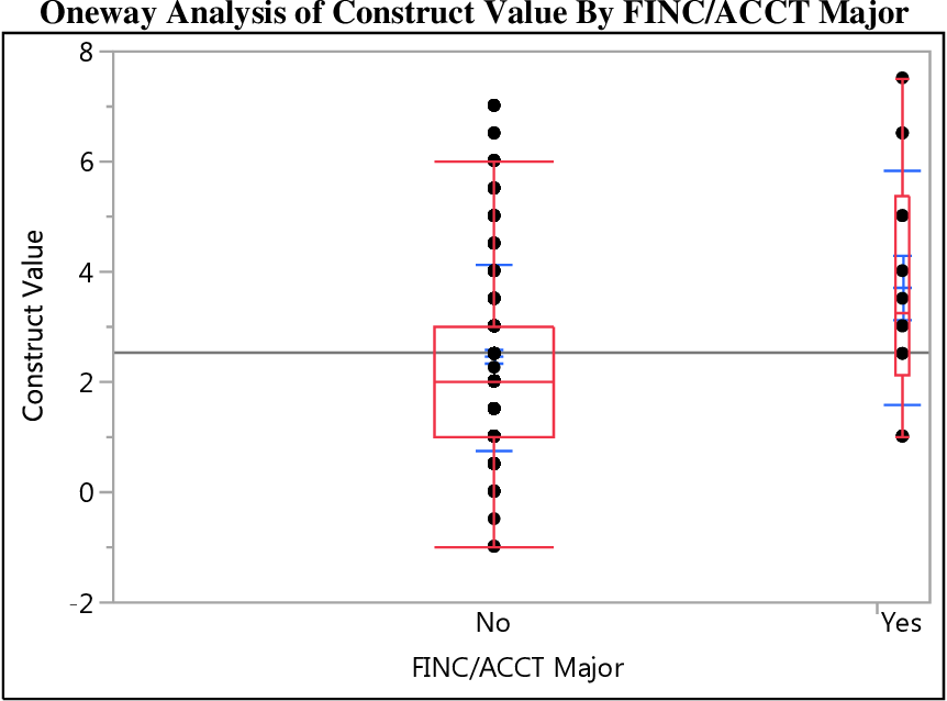 Table 16: Oneway Analysis of Construct Value By FINC/ACCT Major