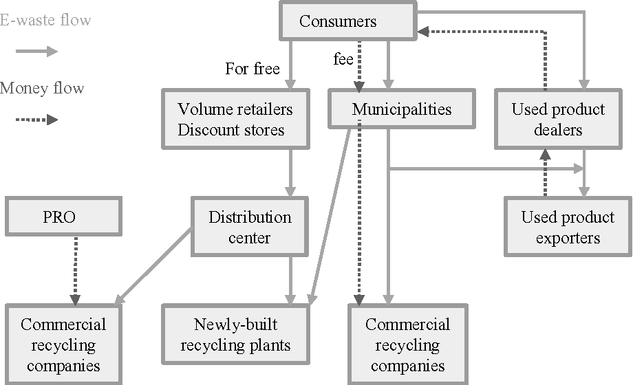 PDF] A comparative study of E-waste recycling systems in
