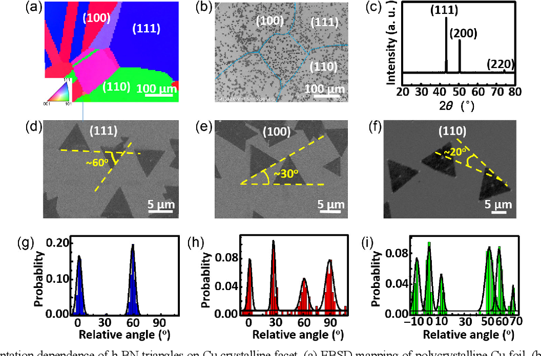 Figure 4 From Chemical Vapor Deposition Growth Of Large Scale Hexagonal Boron Nitride With Controllable Orientation Semantic Scholar