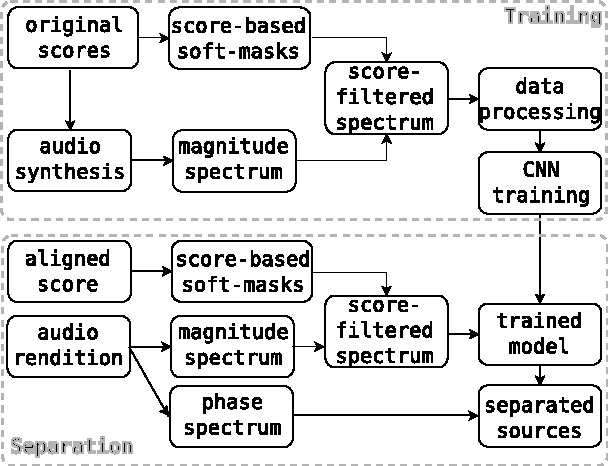 PDF] Monaural Score-Informed Source Separation for Classical