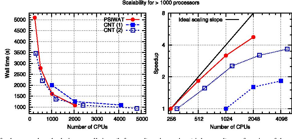 Figure 4 from QUANTUM ESPRESSO: a modular and open-source