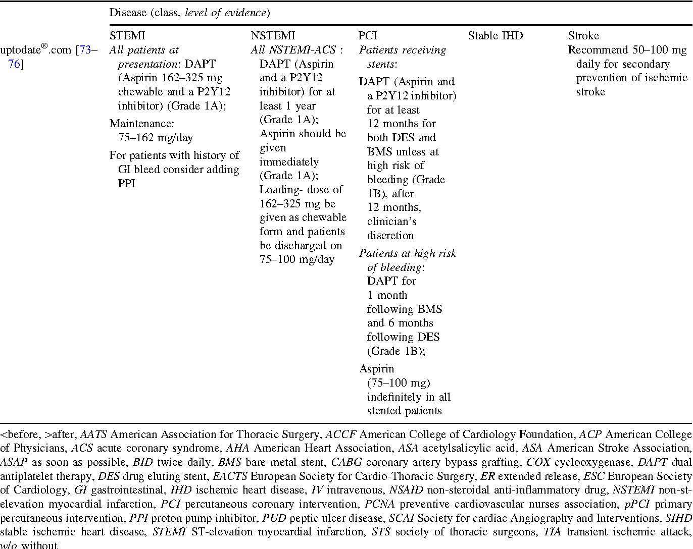 Aspirin dosing in cardiovascular disease prevention and