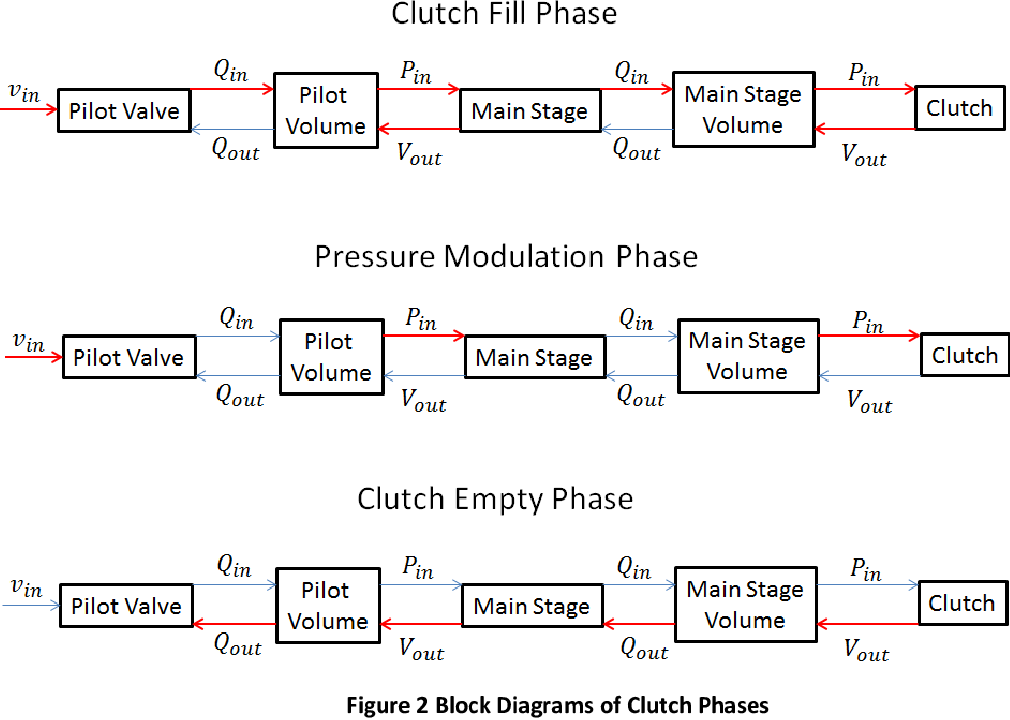 PDF] Design and Validation of an Electro-Hydraulic Pressure