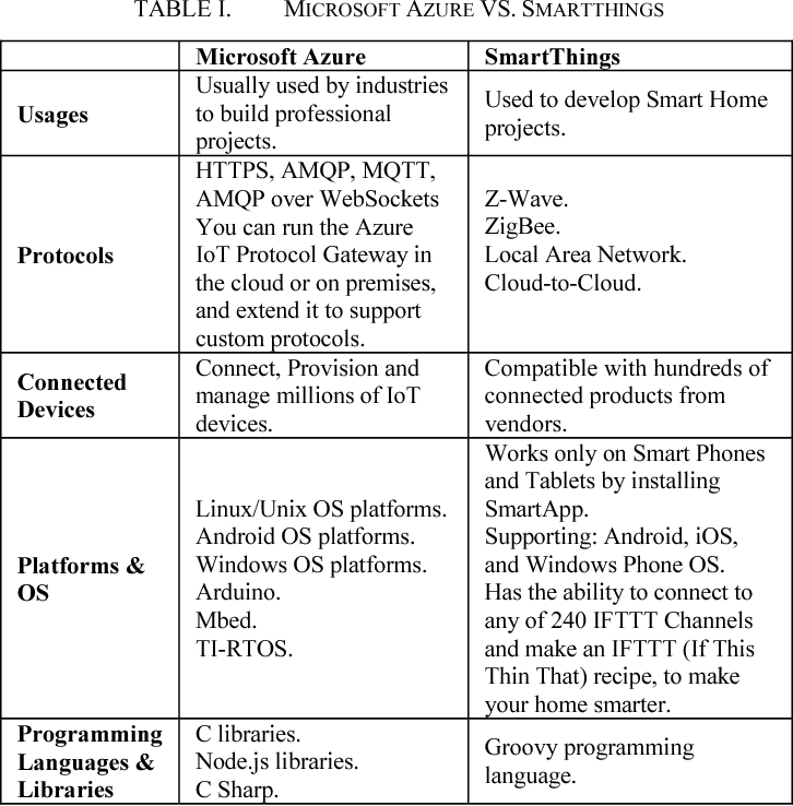 Table I from IoT architecture challenges and issues: Lack of