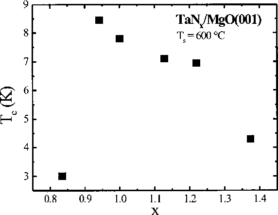 Figure 5 from Epitaxial NaCl structure d-TaNx(001