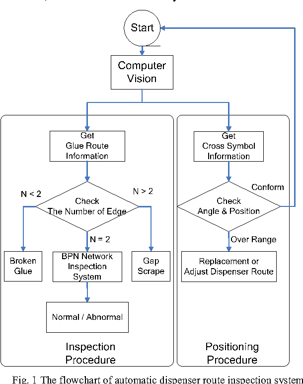 Figure 1 from Apply Computer Vision and Neural Network to