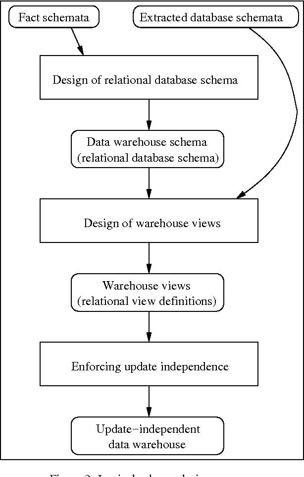 PDF] Data warehouse schema design   Semantic Scholar
