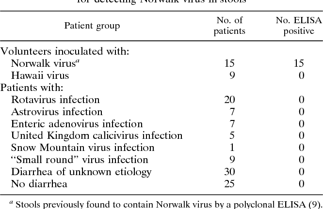 Surprising Pdf Monoclonal Antibodies For Detection Of Norwalk Virus Gmtry Best Dining Table And Chair Ideas Images Gmtryco