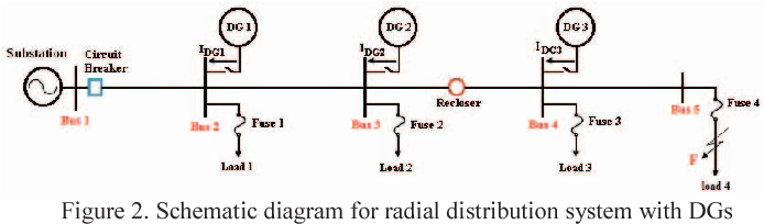 Figure 2 from Verifying the effect of distributed generators on voltage  profile, power losses and protection system in radial distribution networks    Semantic ScholarSemantic Scholar
