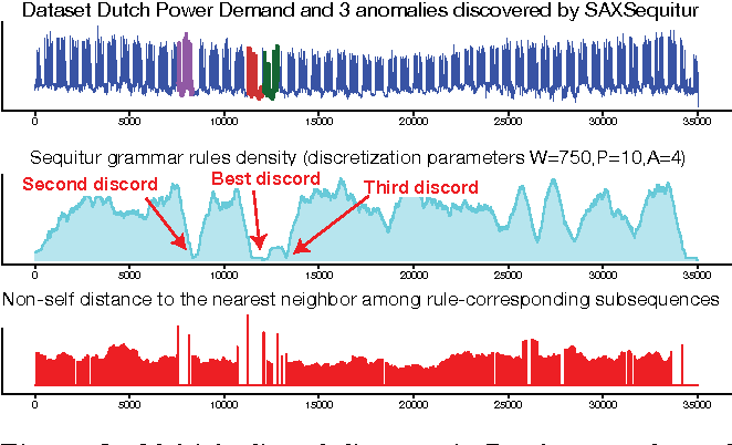 PDF] Time series anomaly discovery with grammar-based