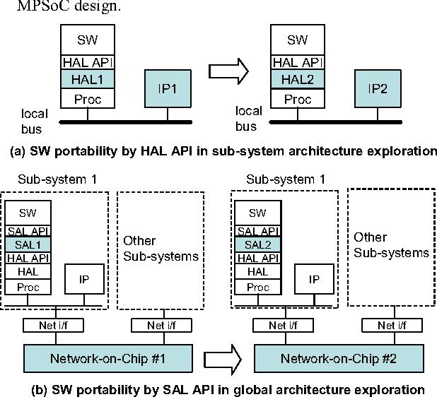 Multi-processor SoC design methodology using a concept of