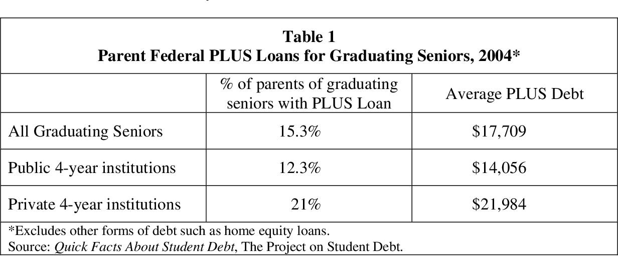 Parent Student Loans >> Table 1 From Student Loans For Higher Education Semantic