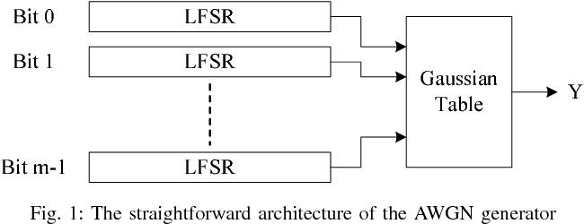 Figure 1 from A high throughput Gaussian noise generator