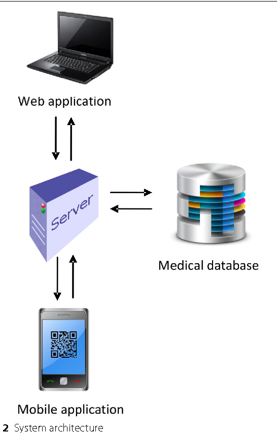 Evaluation and implementation of QR Code Identity Tag system