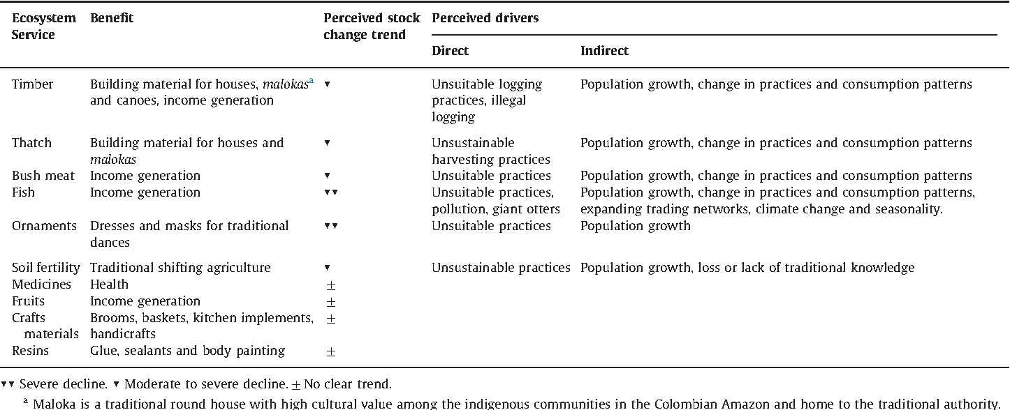 Analysis of ecosystem services provision in the Colombian