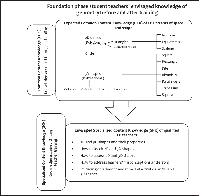 Figure 1 from Foundation phase teachers' (limited) knowledge