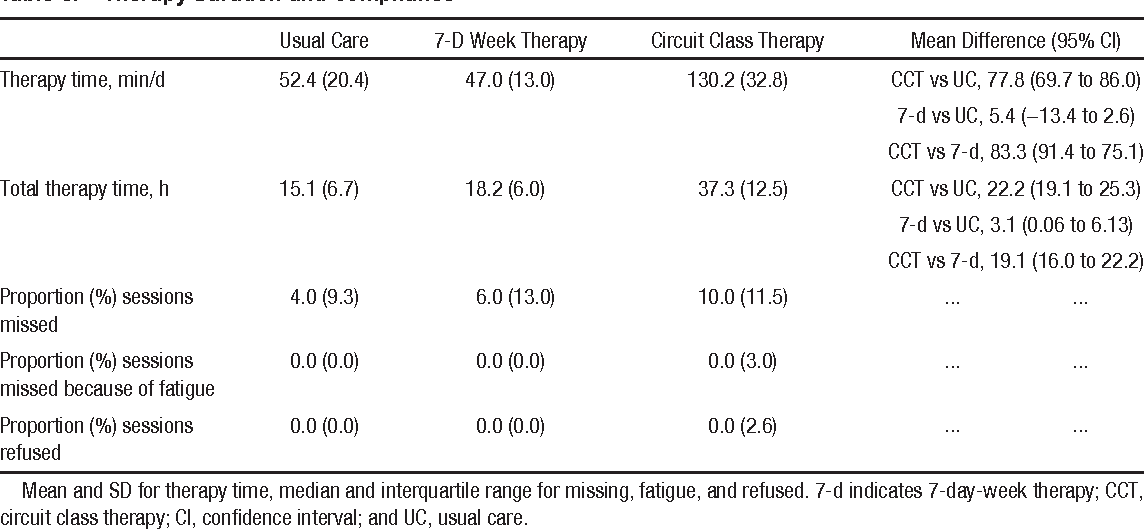 PDF] Circuit class therapy and 7-day-week therapy increase