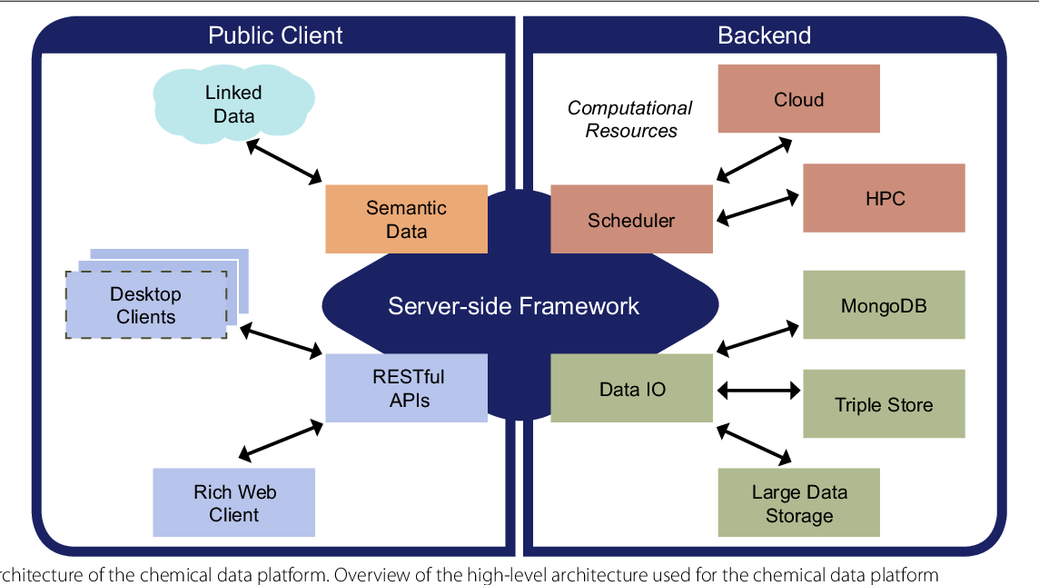 Open chemistry: RESTful web APIs, JSON, NWChem and the