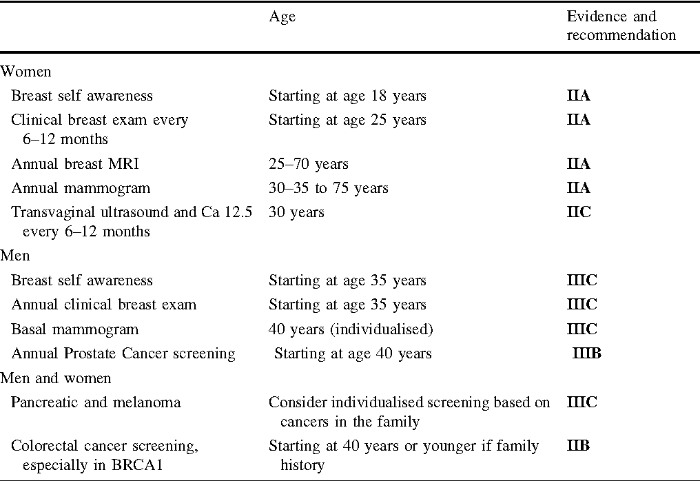 Pdf Seom Clinical Guidelines In Hereditary Breast And Ovarian Cancer Semantic Scholar