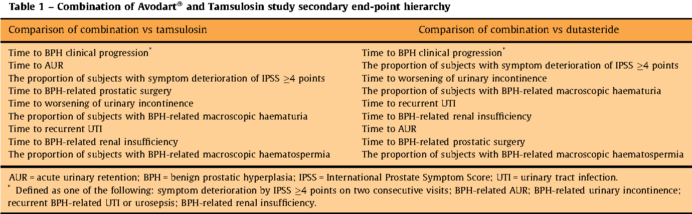 Table 1 From The Effects Of Combination Therapy With Dutasteride And Tamsulosin On Clinical Outcomes In Men With Symptomatic Benign Prostatic Hyperplasia 4 Year Results From The Combat Study Semantic Scholar